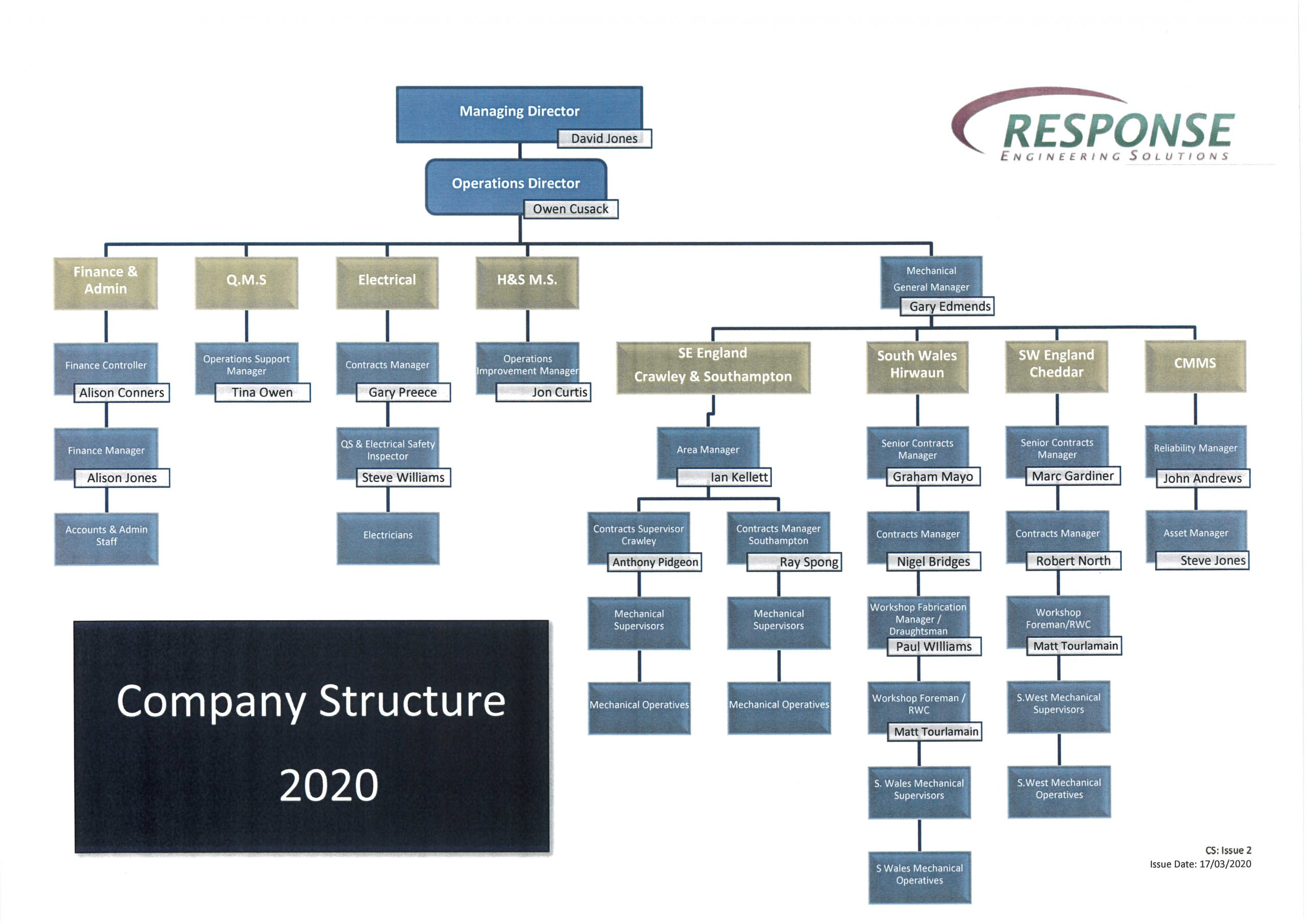 Company Structure 2020